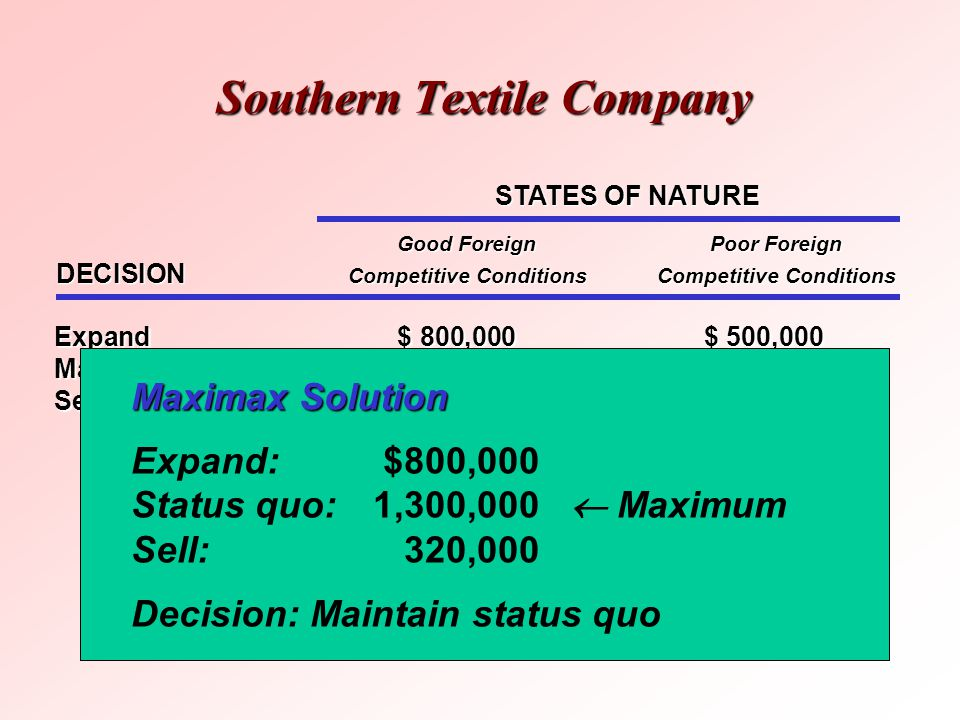 Southern Textile Company STATES OF NATURE Good ForeignPoor Foreign DECISION Competitive ConditionsCompetitive Conditions Expand$ 800,000$ 500,000 Main