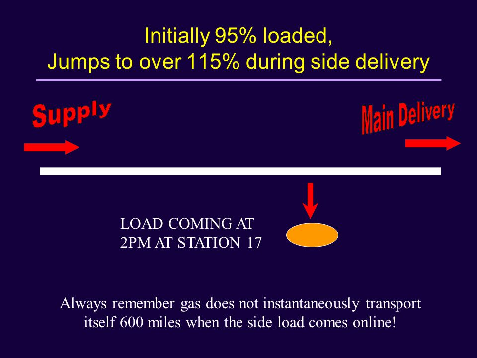 Initially 95% loaded, Jumps to over 115% during side delivery LOAD COMING AT 2PM AT STATION 17 Always remember gas does not instantaneously transport itself 600 miles when the side load comes online!