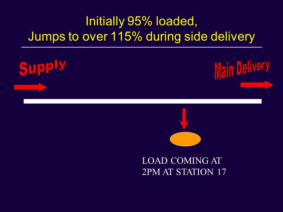 Initially 95% loaded, Jumps to over 115% during side delivery LOAD COMING AT 2PM AT STATION 17