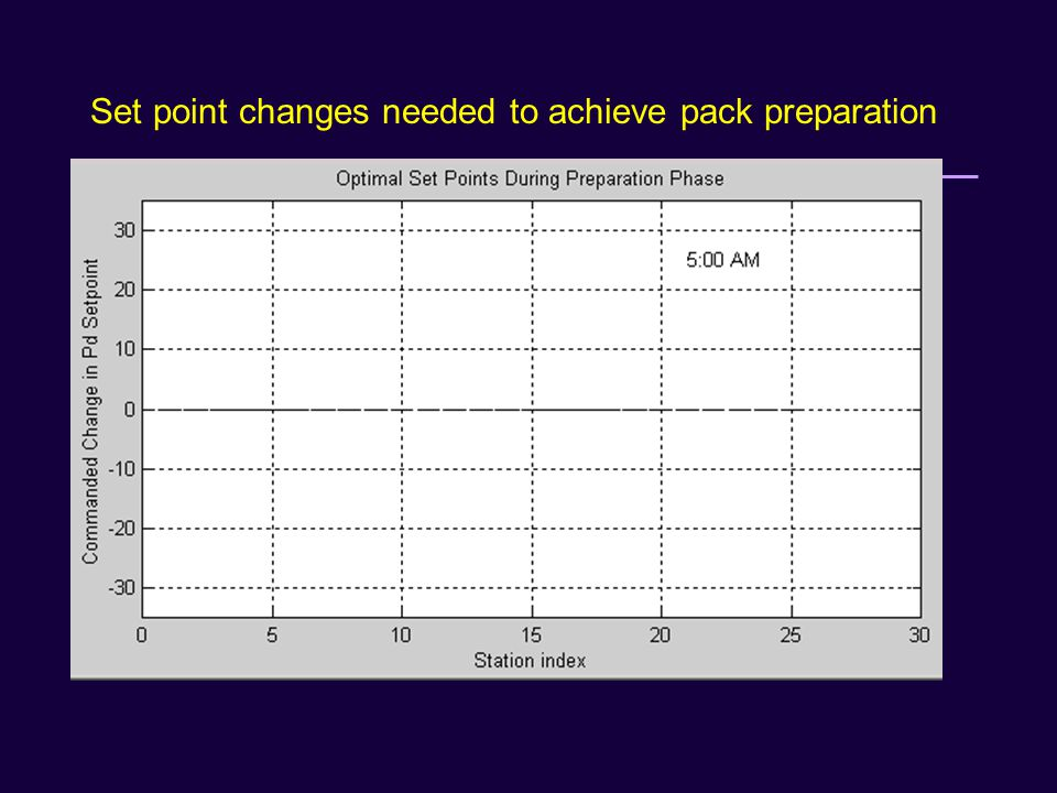 How do we achieve this pack. The software provides operators with a schedule of set points.
