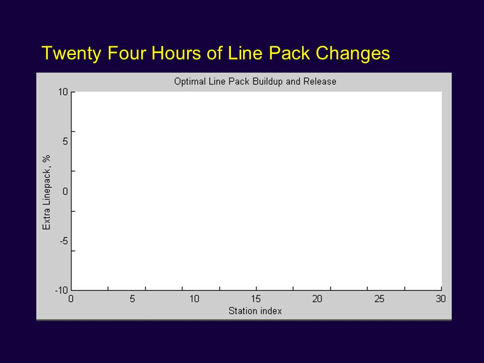 Twenty Four Hours of Line Pack Changes