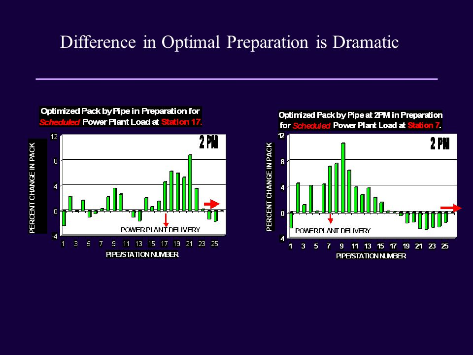 Difference in Optimal Preparation is Dramatic