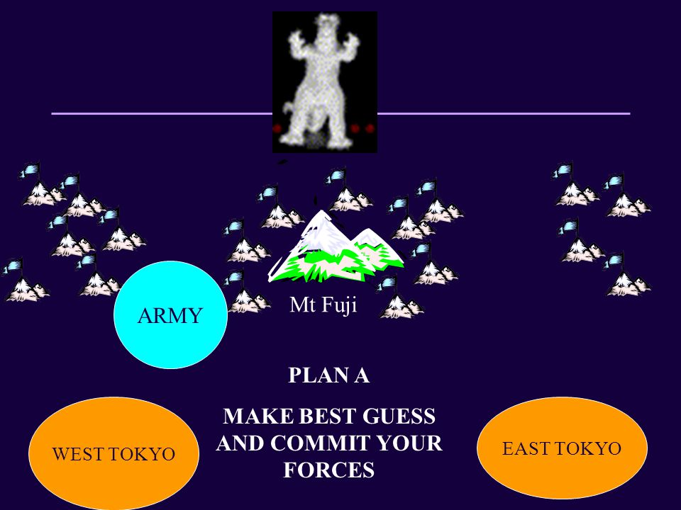 WEST TOKYO EAST TOKYO Mt Fuji PLAN A MAKE BEST GUESS AND COMMIT YOUR FORCES ARMY