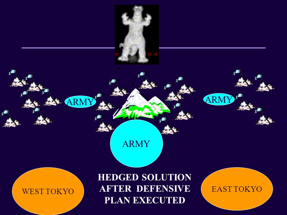 WEST TOKYO EAST TOKYO Mt Fuji ARMY HEDGED SOLUTION AFTER DEFENSIVE PLAN EXECUTED