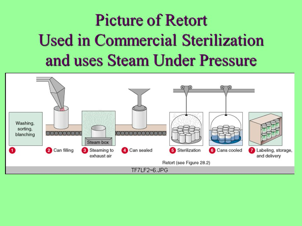 Picture of Retort Used in Commercial Sterilization and uses Steam Under Pressure