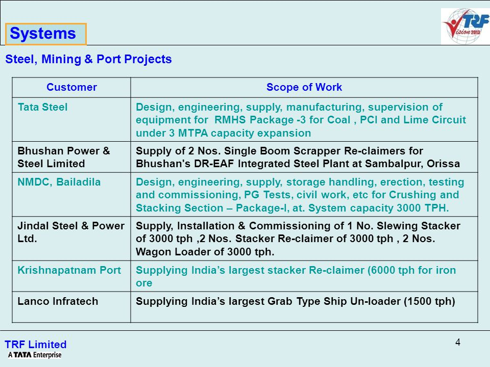 4 TRF Limited Steel, Mining & Port Projects CustomerScope of Work Tata SteelDesign, engineering, supply, manufacturing, supervision of equipment for RMHS Package -3 for Coal, PCI and Lime Circuit under 3 MTPA capacity expansion Bhushan Power & Steel Limited Supply of 2 Nos.