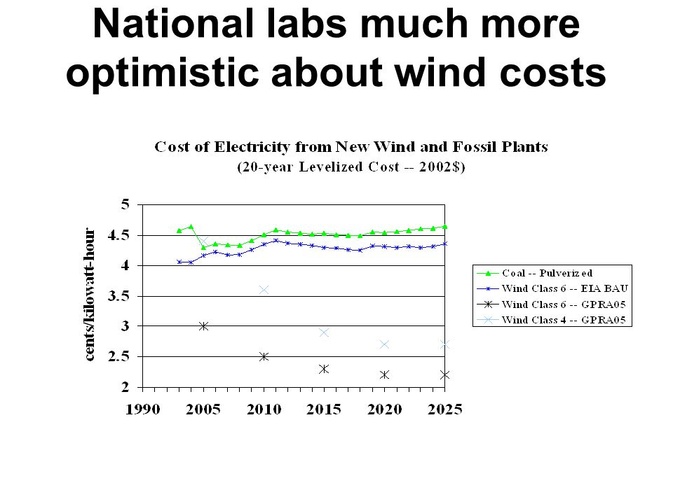 National labs much more optimistic about wind costs