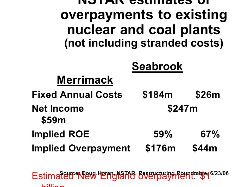 NSTAR estimates of overpayments to existing nuclear and coal plants (not including stranded costs) Seabrook Merrimack Fixed Annual Costs $184m $26m Net Income $247m $59m Implied ROE 59% 67% Implied Overpayment $176m $44m Estimated New England overpayment: $1 billion Source: Doug Horan, NSTAR, Restructuring Roundtable, 6/23/06