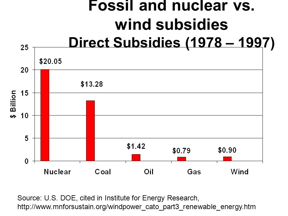 Fossil and nuclear vs. wind subsidies Direct Subsidies (1978 – 1997) Source: U.S.