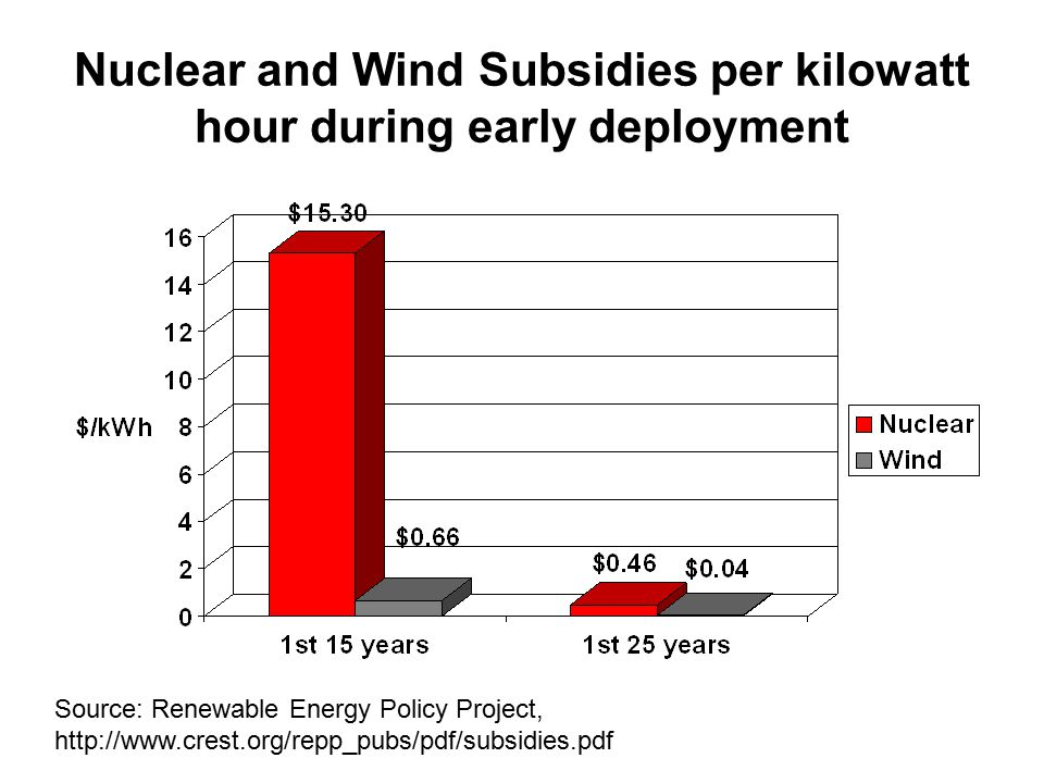 Nuclear and Wind Subsidies per kilowatt hour during early deployment Source: Renewable Energy Policy Project, http://www.crest.org/repp_pubs/pdf/subsidies.pdf
