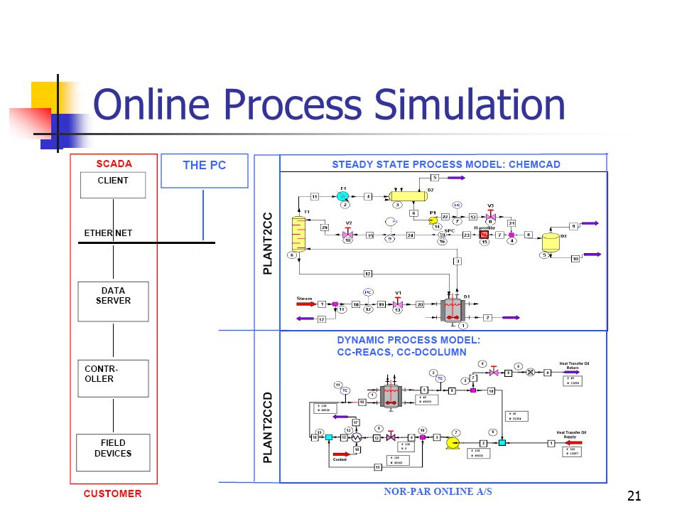 21 Online Process Simulation