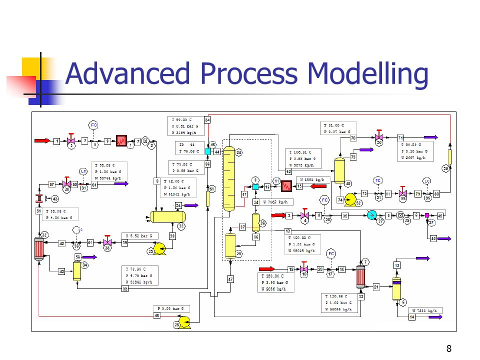 9 Advanced steady state process models (ASSPM) Contrary to ordinary flowsheet that is material and heat balance around a group of process units, an ASSPM is as close representation of a process plant as possible with steady state modelling.