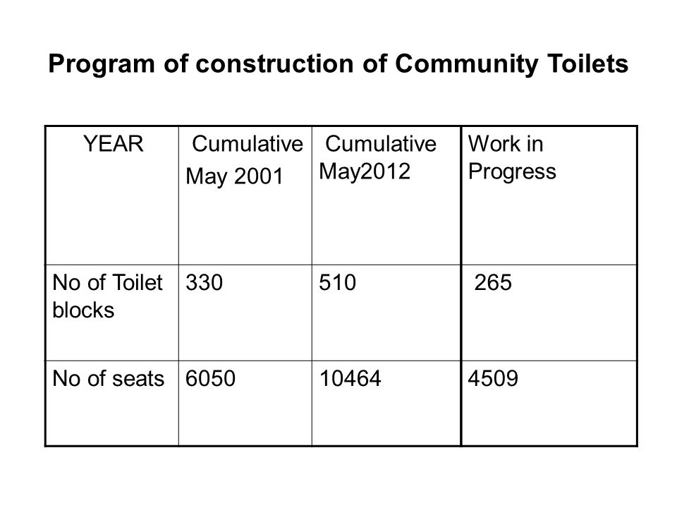 Program of construction of Community Toilets YEAR Cumulative May 2001 Cumulative May2012 No of Toilet blocks 330510 No of seats605010464 Work in Progr