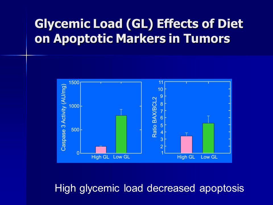 Glycemic Load (GL) Effects of Diet on Apoptotic Markers in Tumors High glycemic load decreased apoptosis