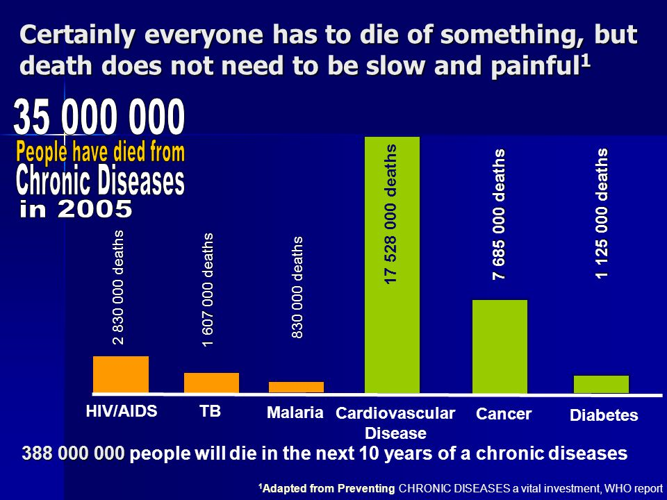 Certainly everyone has to die of something, but death does not need to be slow and painful 1 2 830 000 deaths 1 607 000 deaths 830 000 deaths 17 528 000 deaths 7 685 000 deaths 1 125 000 deaths HIV/AIDS TB Malaria Cardiovascular Disease Cancer Diabetes 1 Adapted from Preventing CHRONIC DISEASES a vital investment, WHO report 388 000 000 388 000 000 people will die in the next 10 years of a chronic diseases