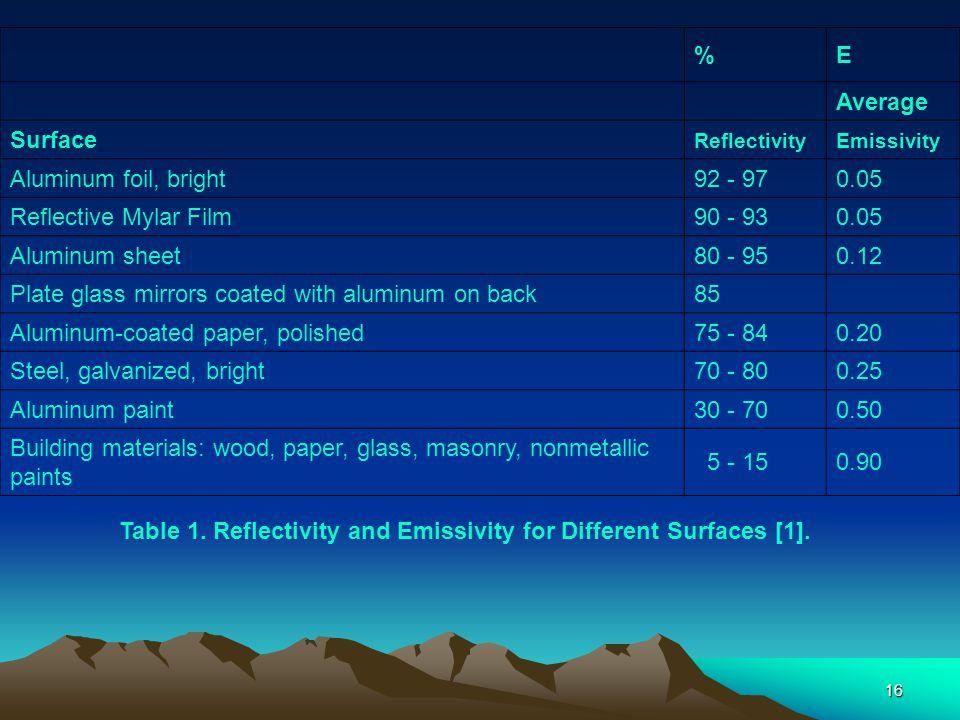 16 %E Average Surface ReflectivityEmissivity Aluminum foil, bright92 - 970.05 Reflective Mylar Film90 - 930.05 Aluminum sheet80 - 950.12 Plate glass m