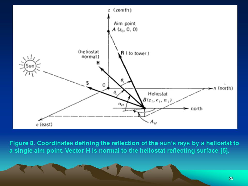 26 Figure 8. Coordinates defining the reflection of the sun's rays by a heliostat to a single aim point. Vector H is normal to the heliostat reflectin