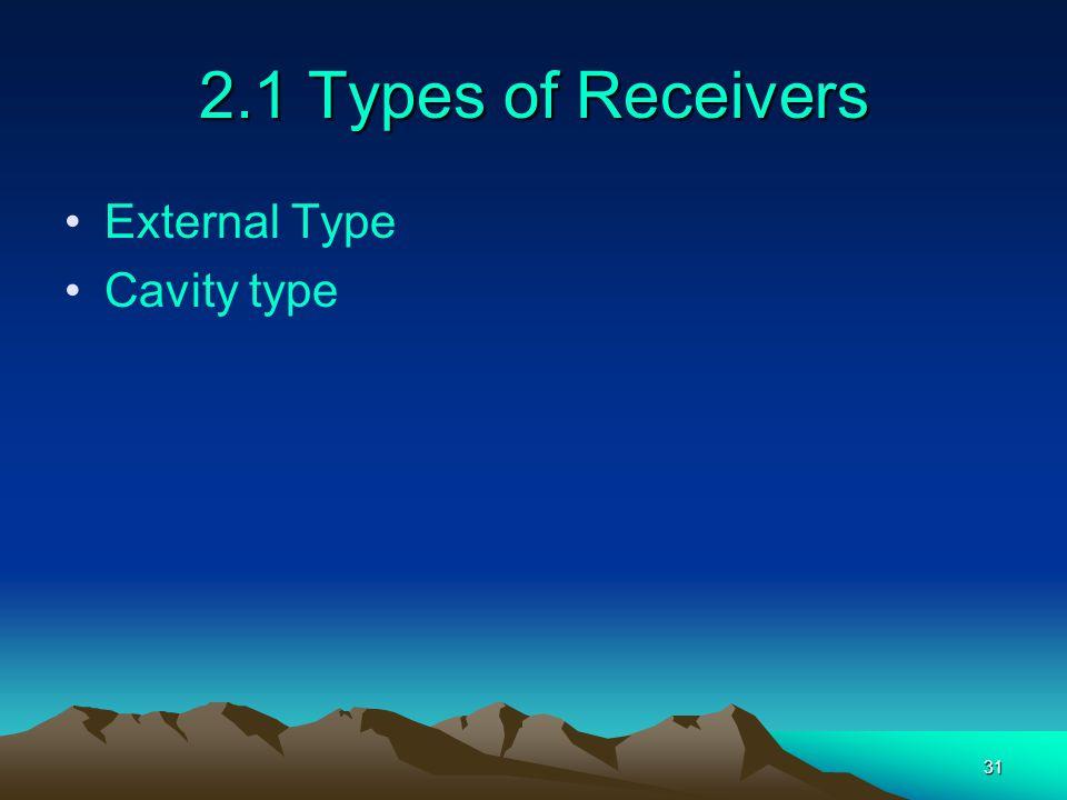 31 2.1 Types of Receivers External Type Cavity type