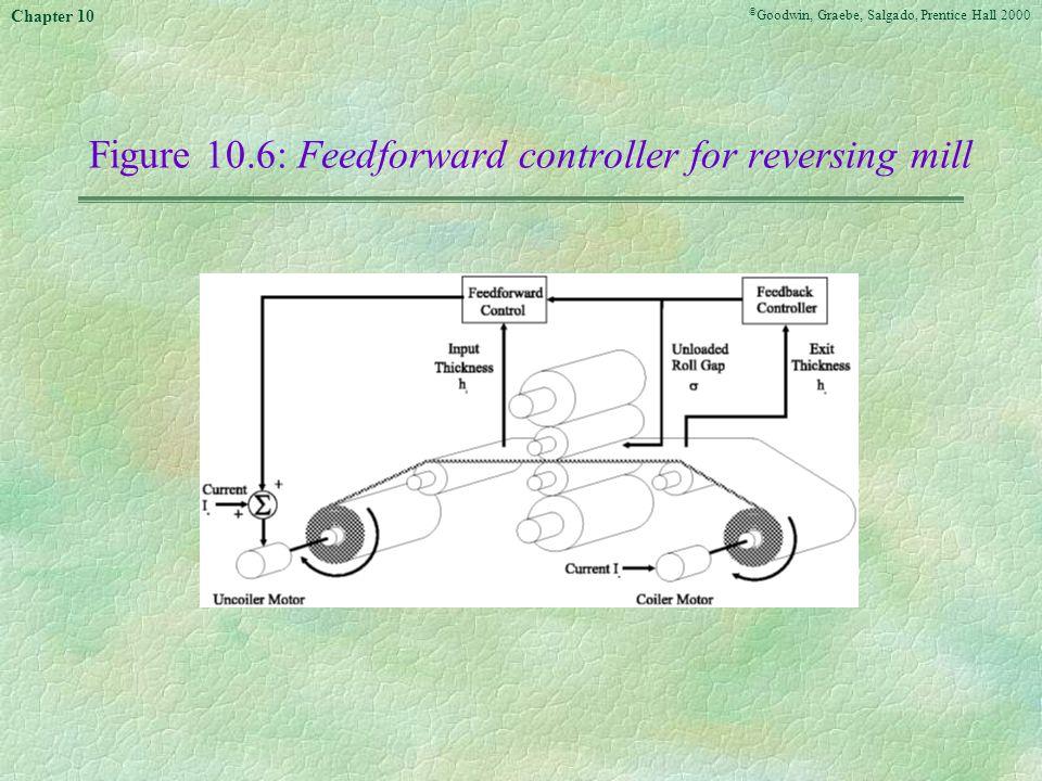 © Goodwin, Graebe, Salgado, Prentice Hall 2000 Chapter 10 Figure 10.6:Feedforward controller for reversing mill