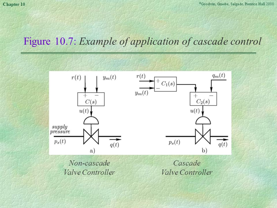 © Goodwin, Graebe, Salgado, Prentice Hall 2000 Chapter 10 Figure 10.7:Example of application of cascade control Non-cascade Valve Controller Cascade Valve Controller