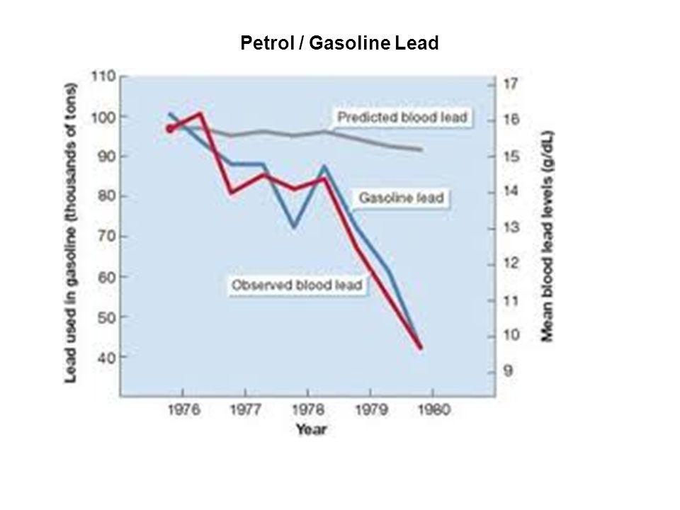 Petrol / Gasoline Lead
