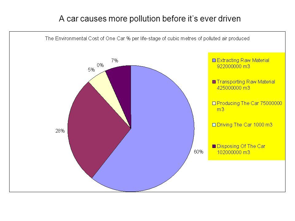 A car causes more pollution before it's ever driven