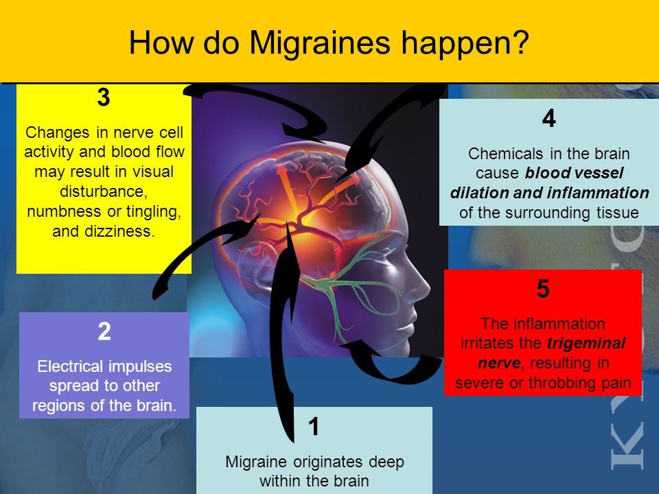 Migraine Unnecessary Suffering  More than 50% of people with migraine suffer for at least a year before they are properly diagnosed  About 38% of people with migraine suffer for about 3 or more years before they are properly diagnosed  More than 50% of people with migraine suffer for at least a year before they are properly diagnosed  About 38% of people with migraine suffer for about 3 or more years before they are properly diagnosed National Headache Foundation.