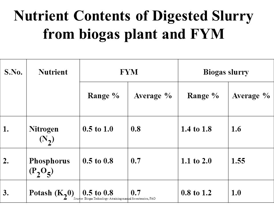 Nutrient Contents of Digested Slurry from biogas plant and FYM S.No.NutrientFYMBiogas slurry Range %Average %Range %Average % 1.Nitrogen (N 2 ) 0.5 to 1.00.81.4 to 1.81.6 2.Phosphorus (P 2 O 5 ) 0.5 to 0.80.71.1 to 2.01.55 3.Potash (K 2 0)0.5 to 0.80.70.8 to 1.21.0 Source: Biogas Technology: A training manual for extension, FAO