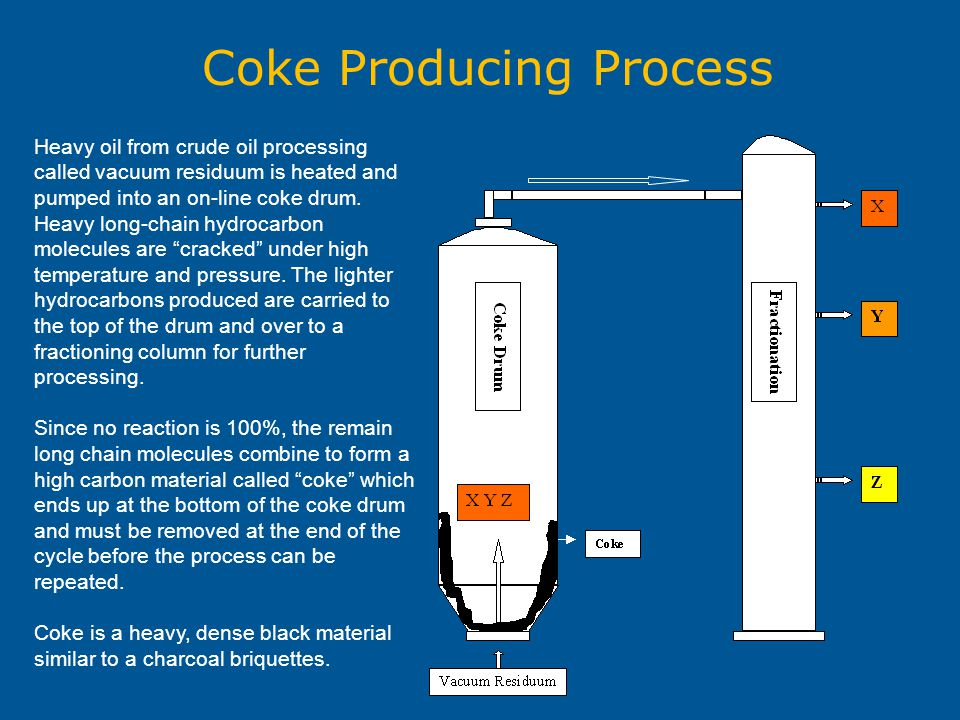 Coke Producing Process Heavy oil from crude oil processing called vacuum residuum is heated and pumped into an on-line coke drum. Heavy long-chain hyd