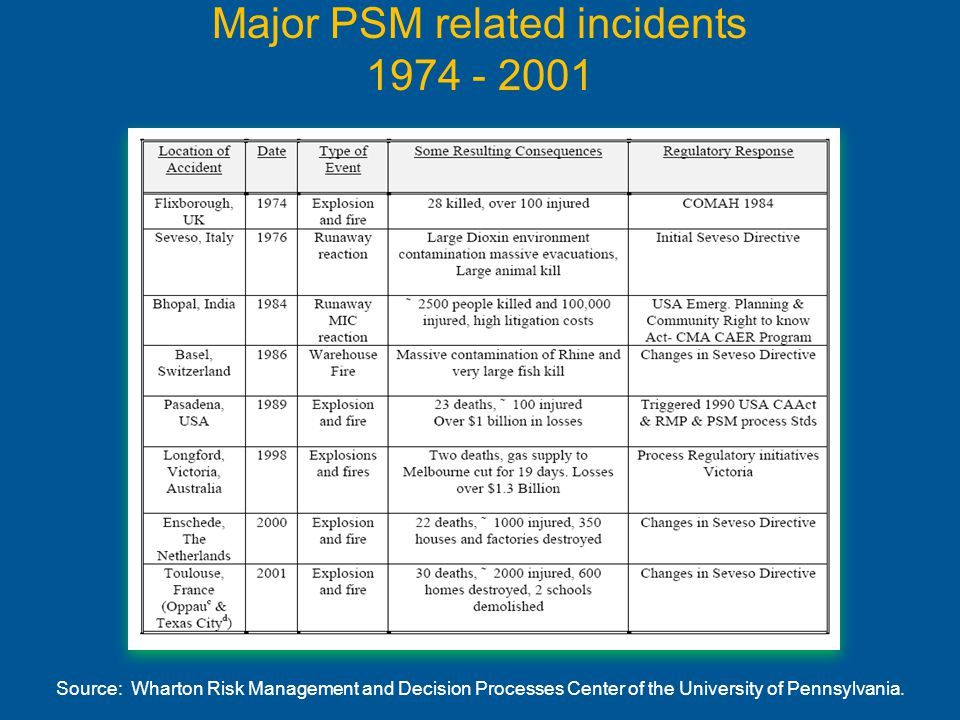 Major PSM related incidents 1974 - 2001 Source: Wharton Risk Management and Decision Processes Center of the University of Pennsylvania.