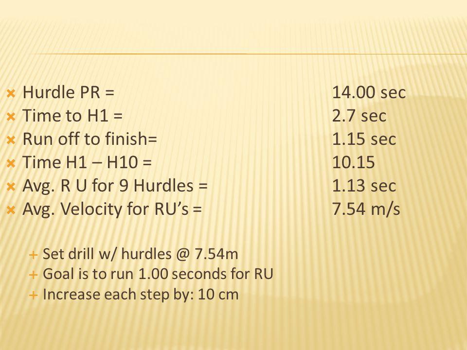  Hurdle PR = 14.00 sec  Time to H1 =2.7 sec  Run off to finish=1.15 sec  Time H1 – H10 = 10.15  Avg.