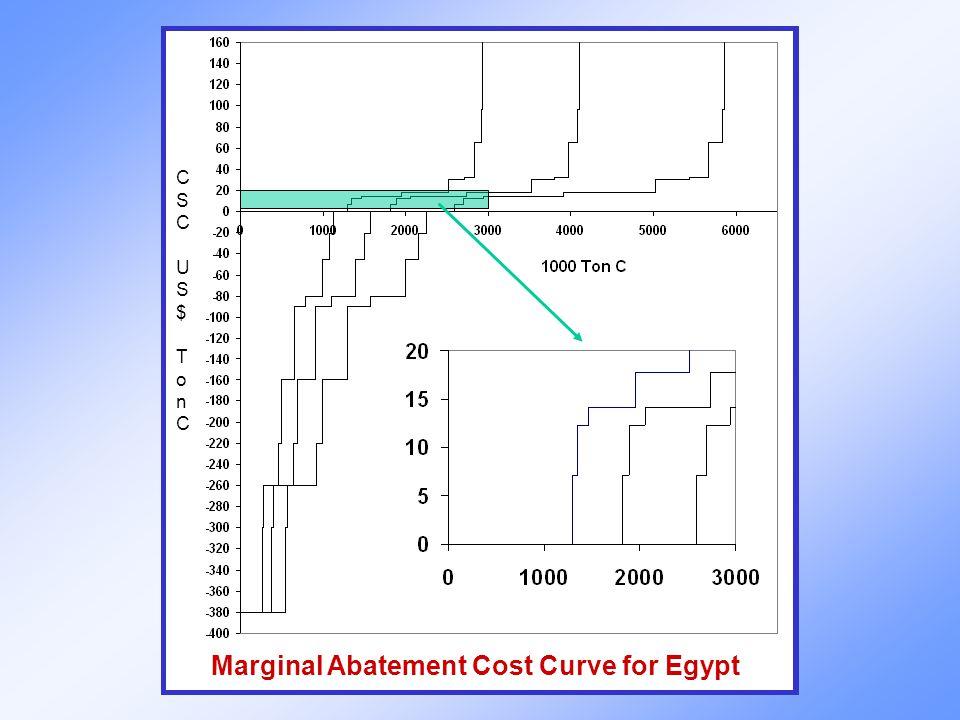 CSCUS$TonCCSCUS$TonC Marginal Abatement Cost Curve for Egypt