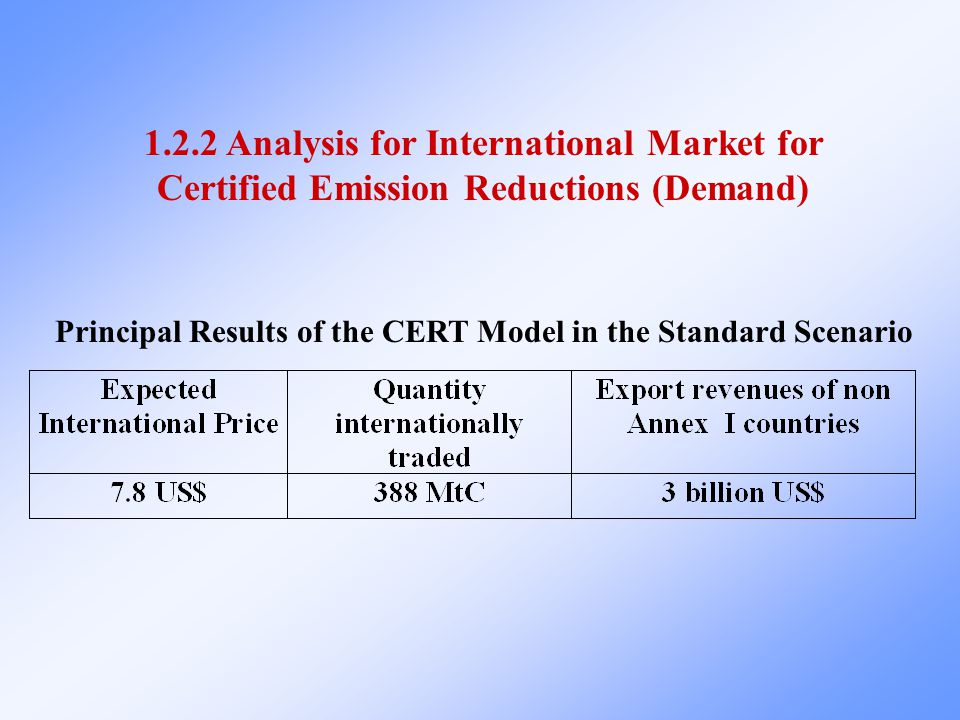 1.2.2 Analysis for International Market for Certified Emission Reductions (Demand) Principal Results of the CERT Model in the Standard Scenario