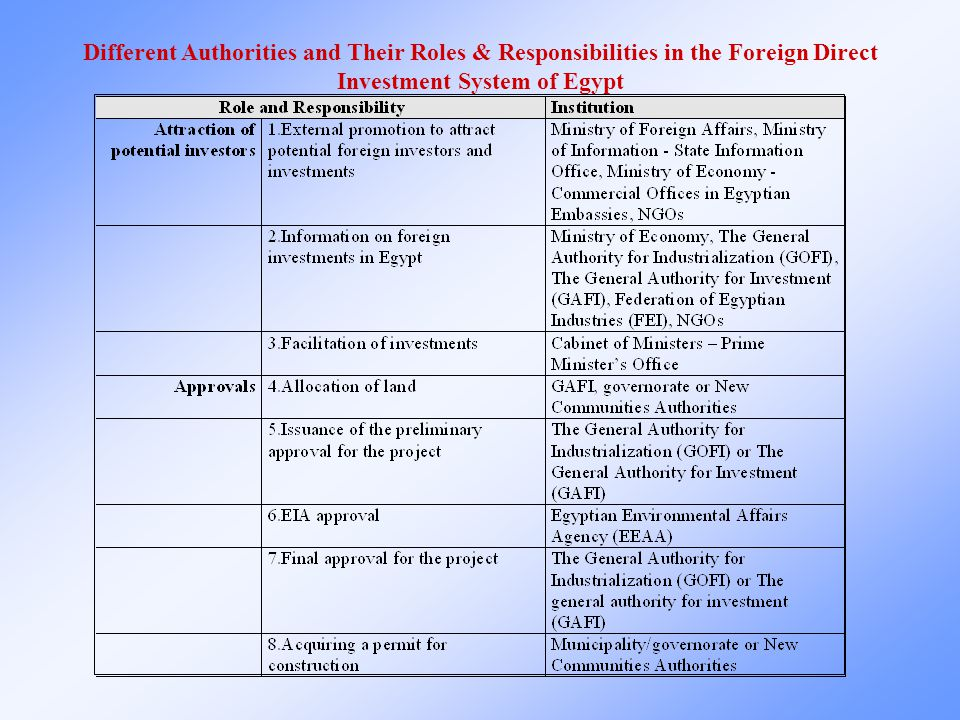 Different Authorities and Their Roles & Responsibilities in the Foreign Direct Investment System of Egypt