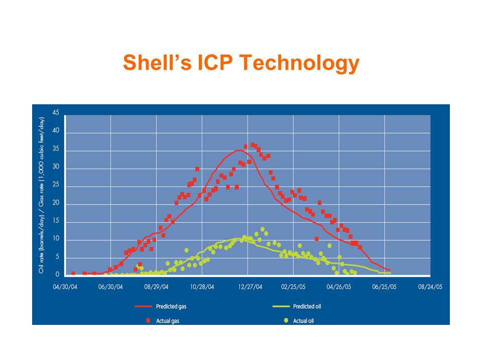 Shell's ICP Technology