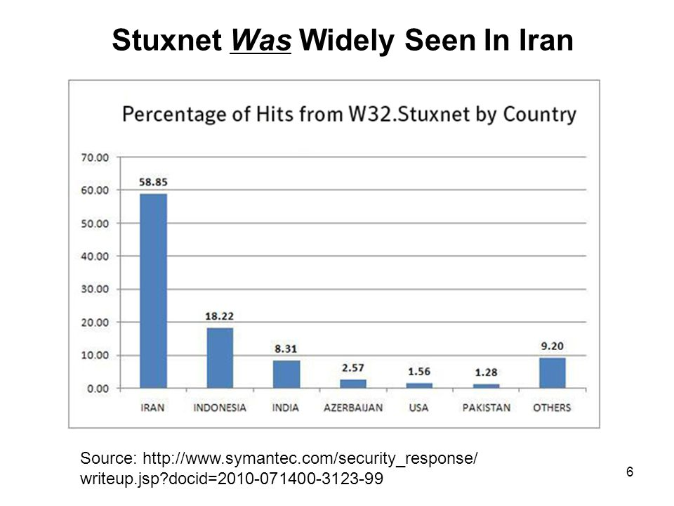 6 Stuxnet Was Widely Seen In Iran Source: http://www.symantec.com/security_response/ writeup.jsp?docid=2010-071400-3123-99