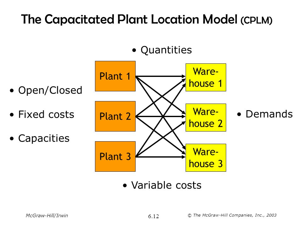 McGraw-Hill/Irwin © The McGraw-Hill Companies, Inc., 2003 6.12 The Capacitated Plant Location Model (CPLM) Open/Closed Fixed costs Capacities Variable