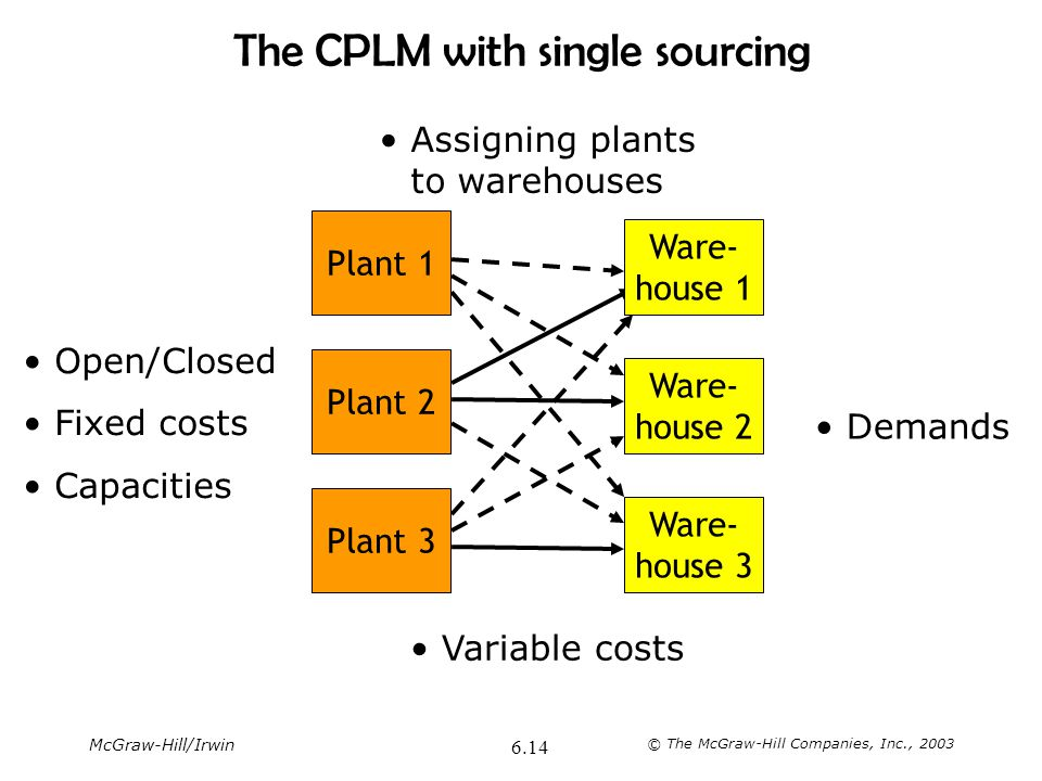 McGraw-Hill/Irwin © The McGraw-Hill Companies, Inc., 2003 6.14 The CPLM with single sourcing Ware- house 1 Ware- house 2 Ware- house 3 Plant 1 Plant 2