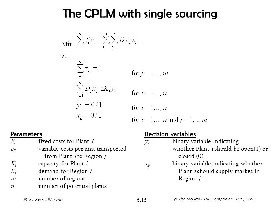 McGraw-Hill/Irwin © The McGraw-Hill Companies, Inc., 2003 6.15 The CPLM with single sourcing Parameters F i fixed costs for Plant i c ij variable cost