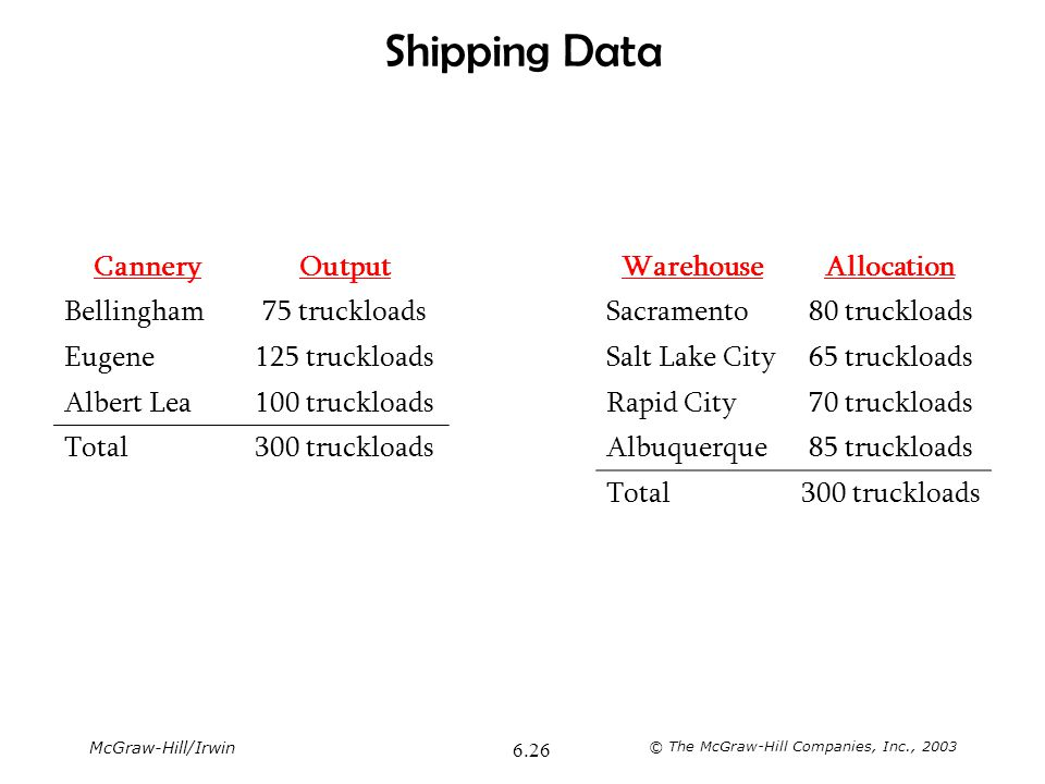 McGraw-Hill/Irwin © The McGraw-Hill Companies, Inc., 2003 6.26 Shipping Data CanneryOutputWarehouseAllocation Bellingham75 truckloadsSacramento80 truc