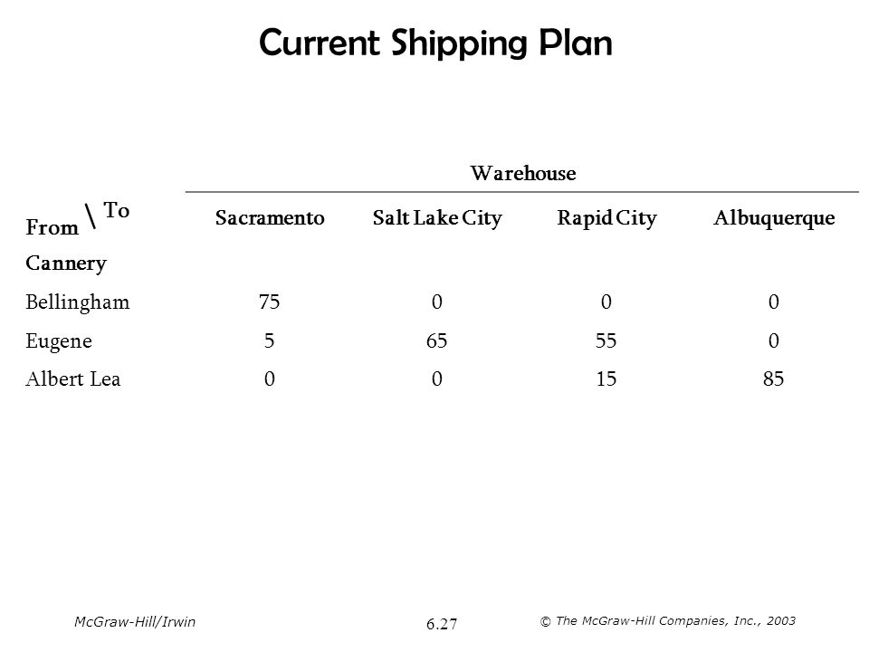 McGraw-Hill/Irwin © The McGraw-Hill Companies, Inc., 2003 6.27 Current Shipping Plan Warehouse From \ To SacramentoSalt Lake CityRapid CityAlbuquerque