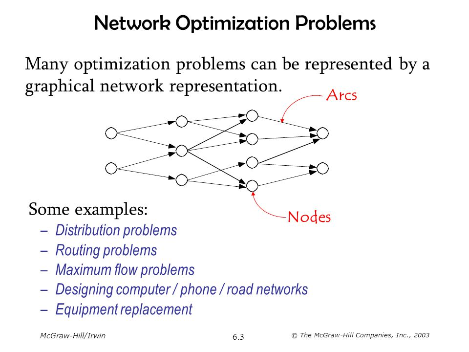 McGraw-Hill/Irwin © The McGraw-Hill Companies, Inc., 2003 6.3 Network Optimization Problems Many optimization problems can be represented by a graphic