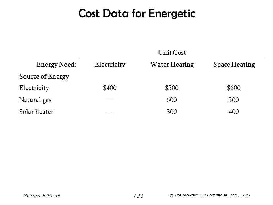 McGraw-Hill/Irwin © The McGraw-Hill Companies, Inc., 2003 6.53 Cost Data for Energetic Unit Cost Energy Need:ElectricityWater HeatingSpace Heating Sou