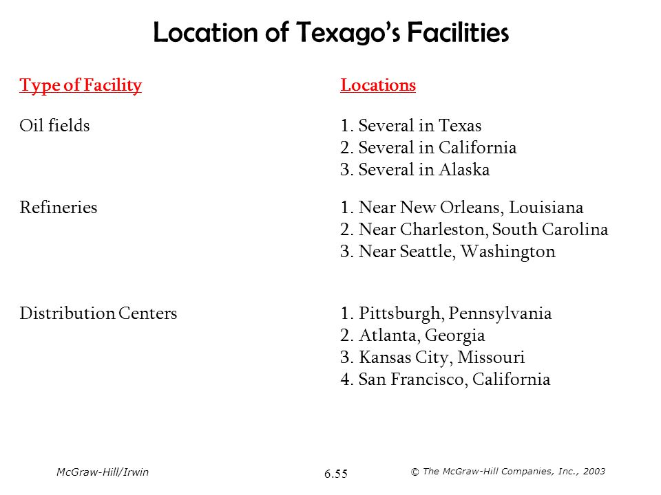 McGraw-Hill/Irwin © The McGraw-Hill Companies, Inc., 2003 6.55 Location of Texago's Facilities Type of FacilityLocations Oil fields1. Several in Texas