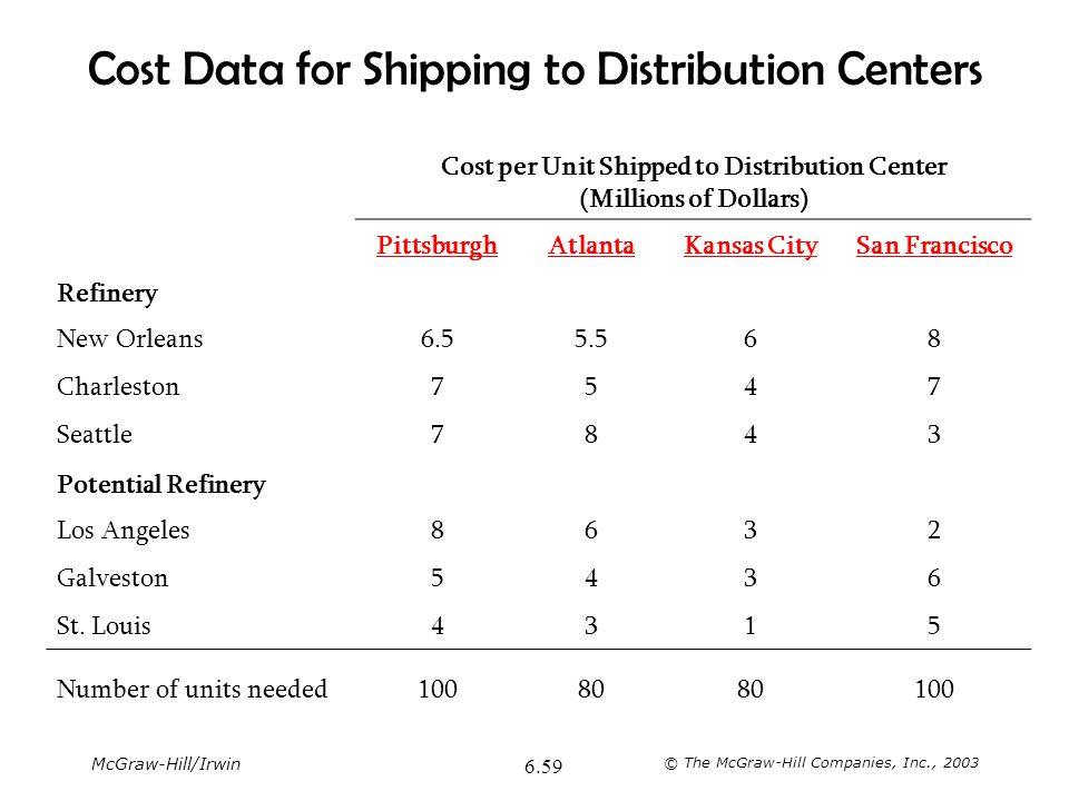 McGraw-Hill/Irwin © The McGraw-Hill Companies, Inc., 2003 6.59 Cost Data for Shipping to Distribution Centers Cost per Unit Shipped to Distribution Ce