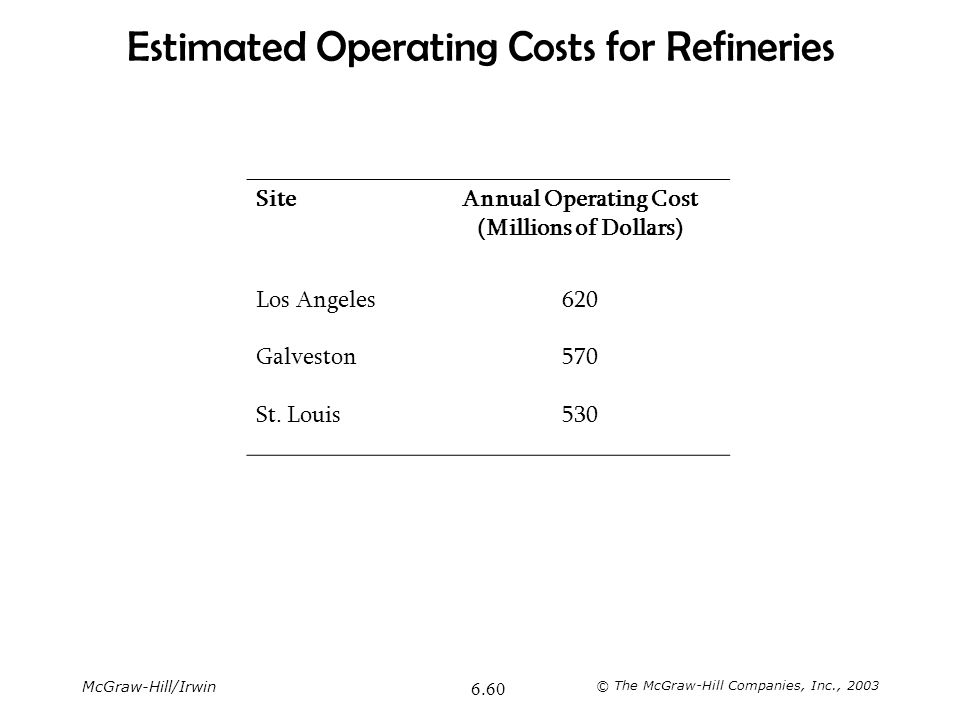 McGraw-Hill/Irwin © The McGraw-Hill Companies, Inc., 2003 6.60 Estimated Operating Costs for Refineries SiteAnnual Operating Cost (Millions of Dollars