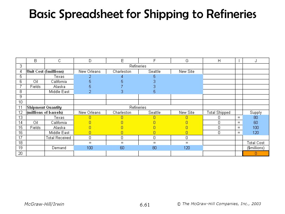 McGraw-Hill/Irwin © The McGraw-Hill Companies, Inc., 2003 6.61 Basic Spreadsheet for Shipping to Refineries