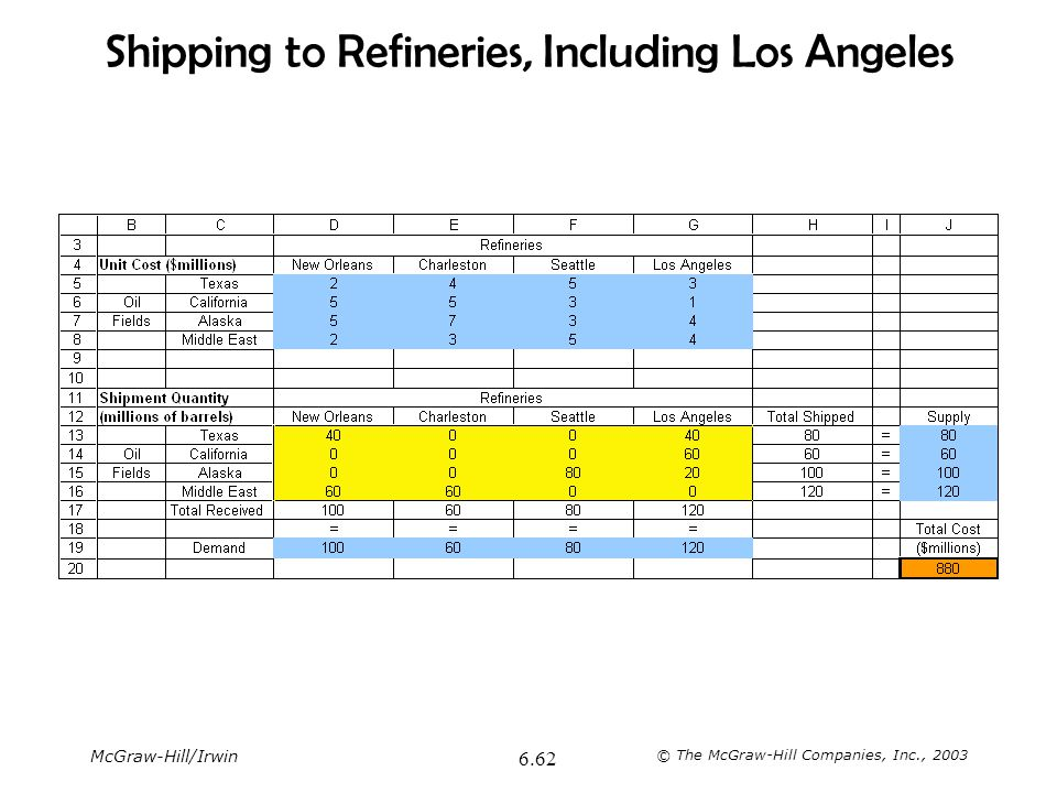 McGraw-Hill/Irwin © The McGraw-Hill Companies, Inc., 2003 6.62 Shipping to Refineries, Including Los Angeles