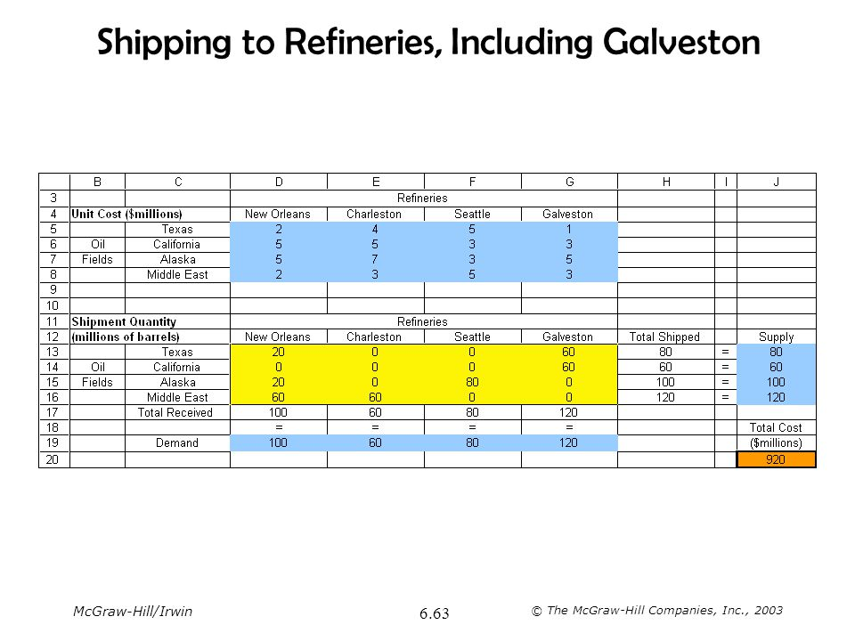 McGraw-Hill/Irwin © The McGraw-Hill Companies, Inc., 2003 6.63 Shipping to Refineries, Including Galveston