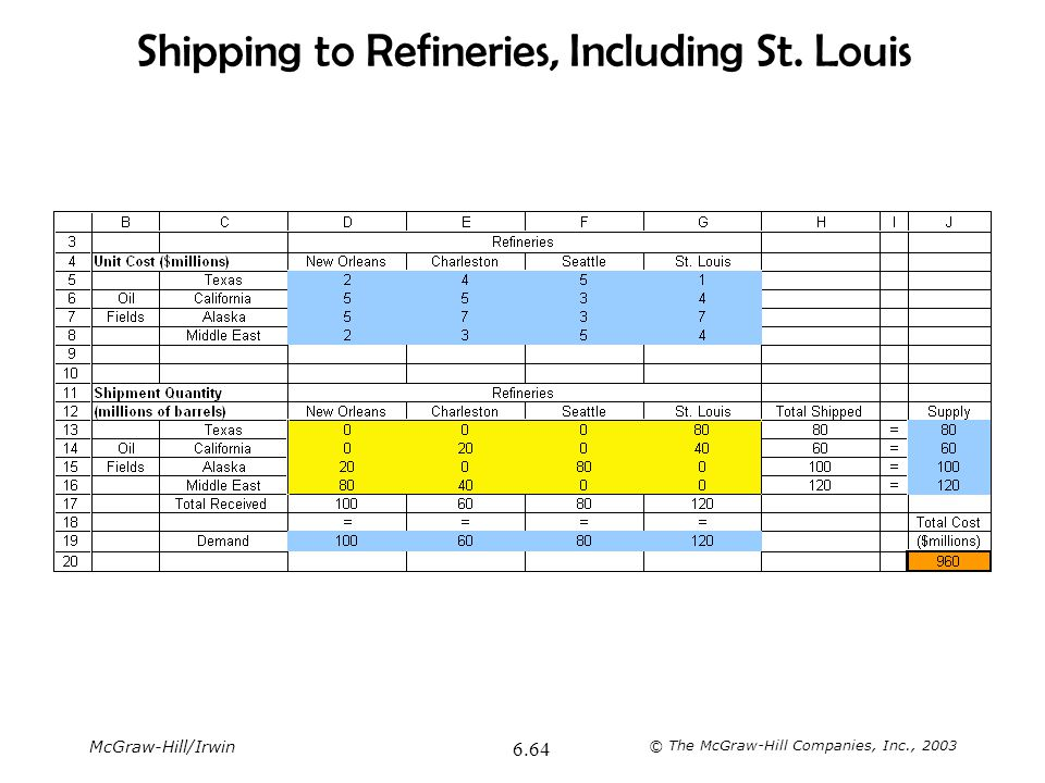 McGraw-Hill/Irwin © The McGraw-Hill Companies, Inc., 2003 6.64 Shipping to Refineries, Including St. Louis